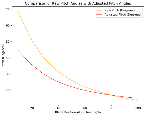 Plot comparing theoretical blade pitch angle to adjusted angle