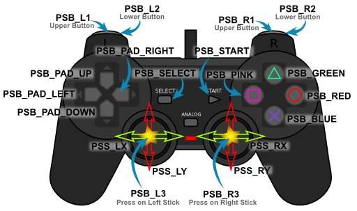 PS2 Button IDs in the PSX library