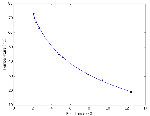 Thermistor Reading vs Calculated Curve