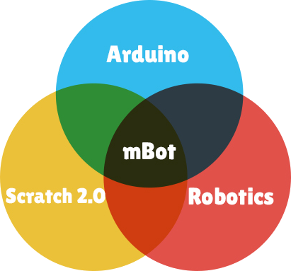 Venn Diagram of Arduino, Scratch, and Robotics