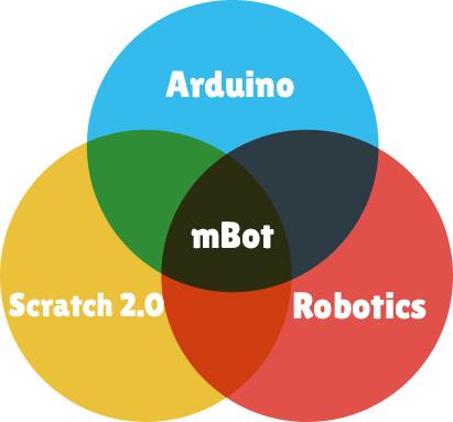 Tableau des amis d'Arduino, Scratch et robotique